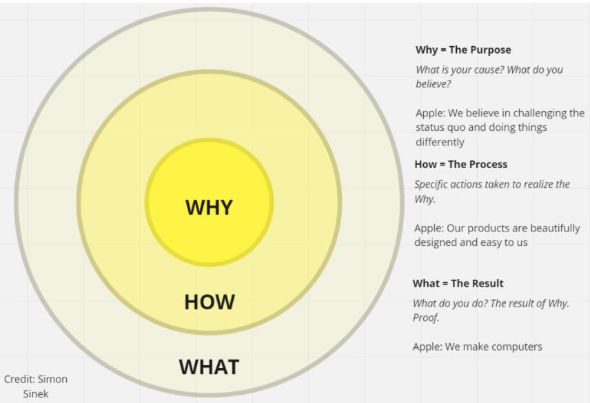 purpose marketing