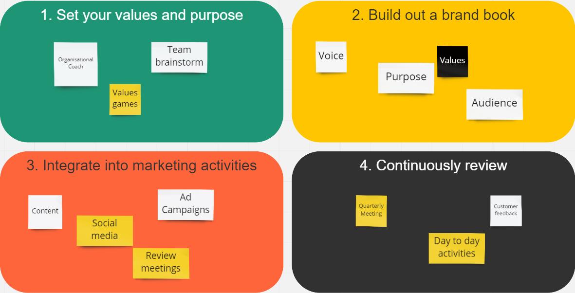 Values based marketing